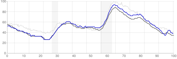 Worcester, Massachusetts monthly unemployment rate chart